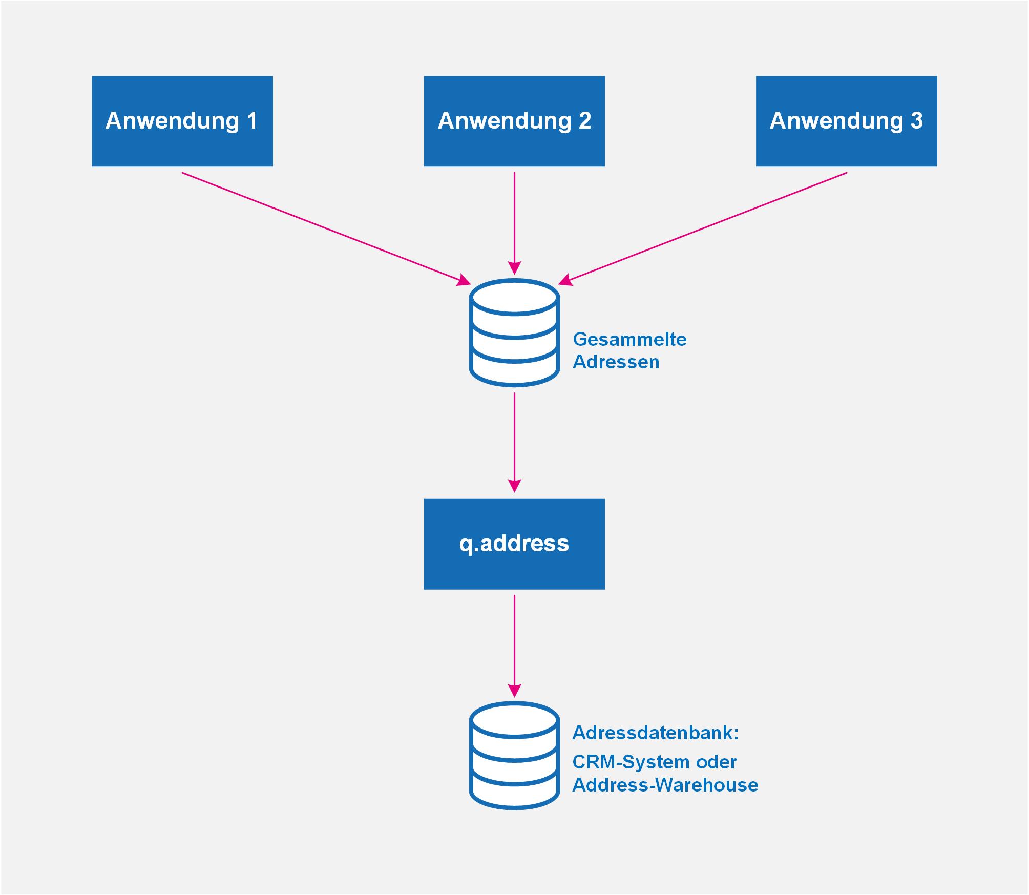 qaddress-Übernahme-der-Daten
