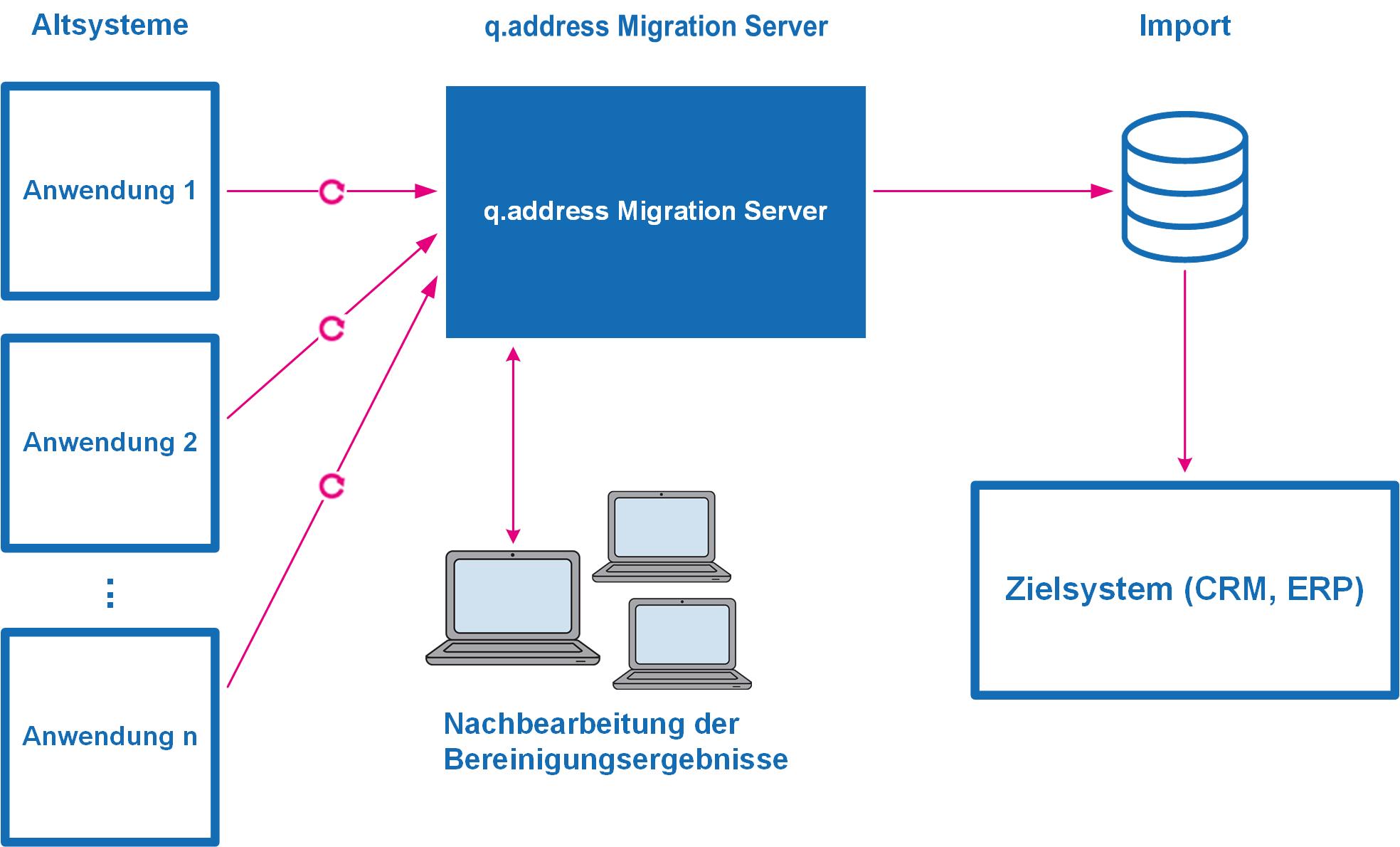 qaddress-Migration-Server