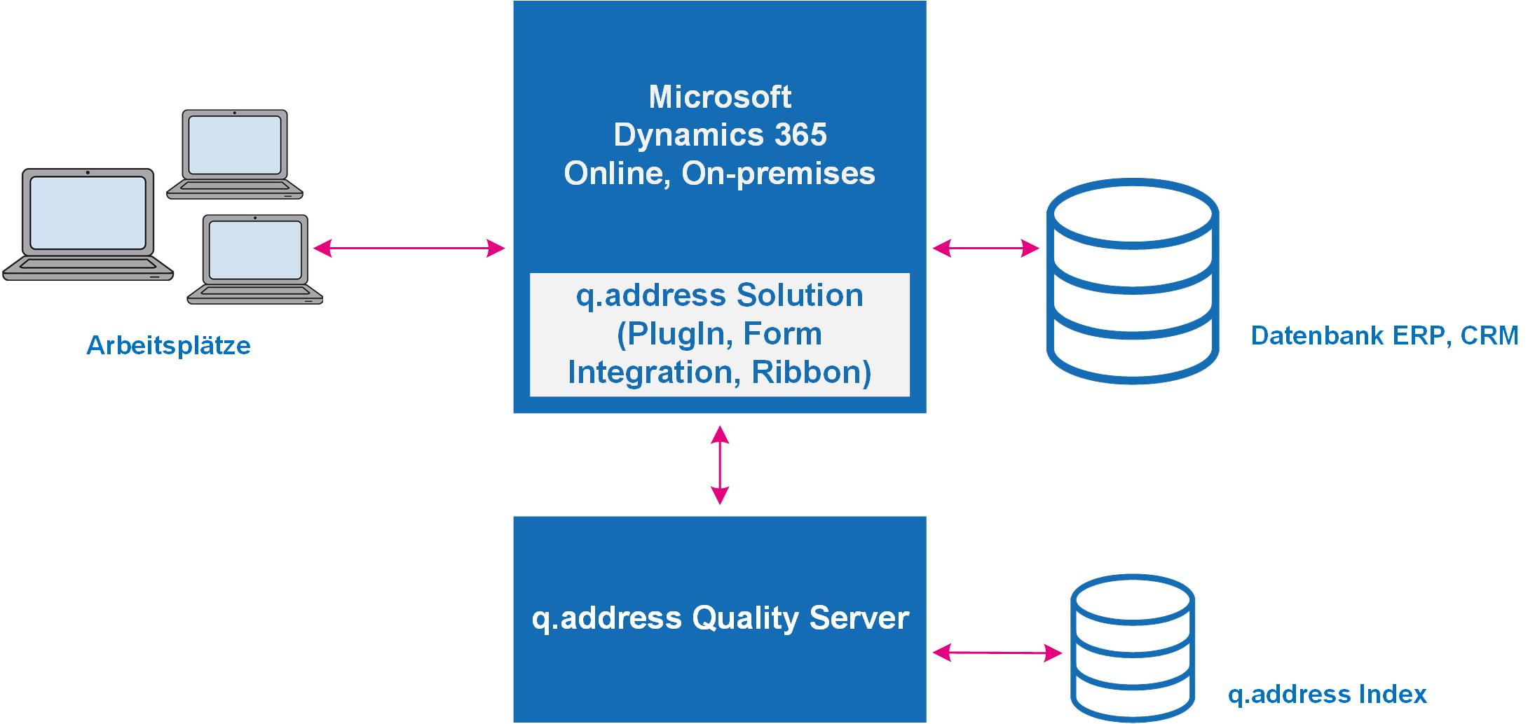 qaddress-Quality-Server-Dynamics365