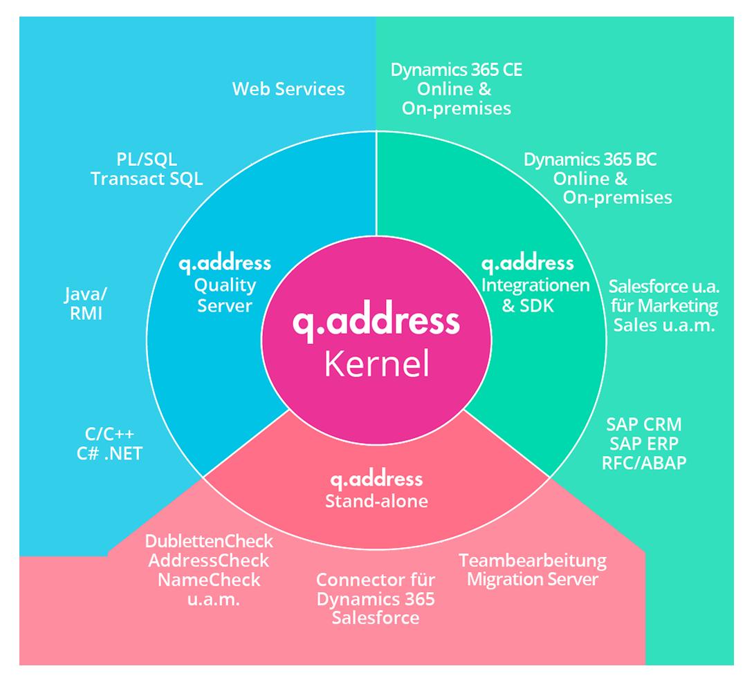 qaddress-Produktfamilie
