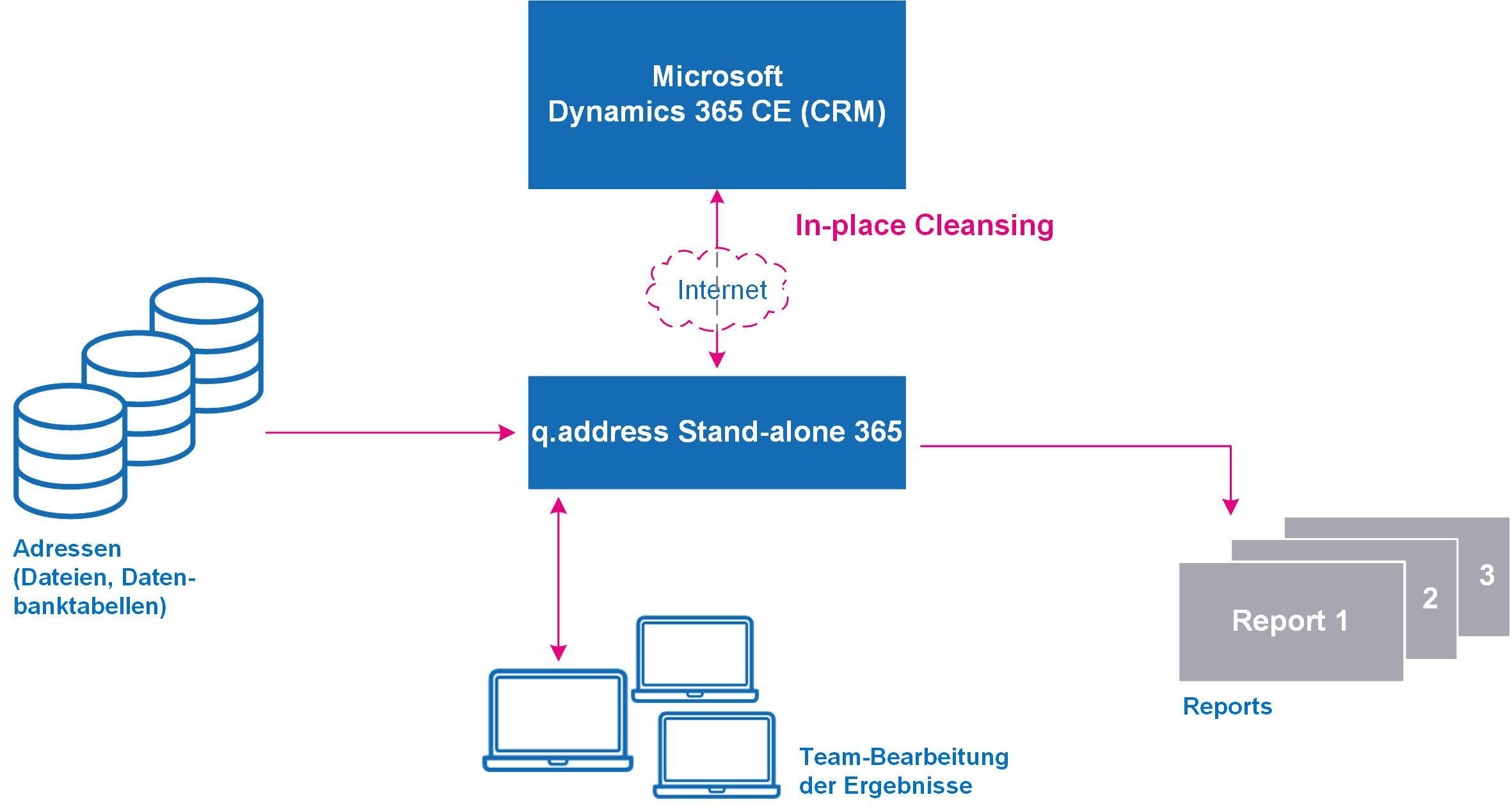 q.address Stand-alone für Microsoft Dynamics 365 CRM