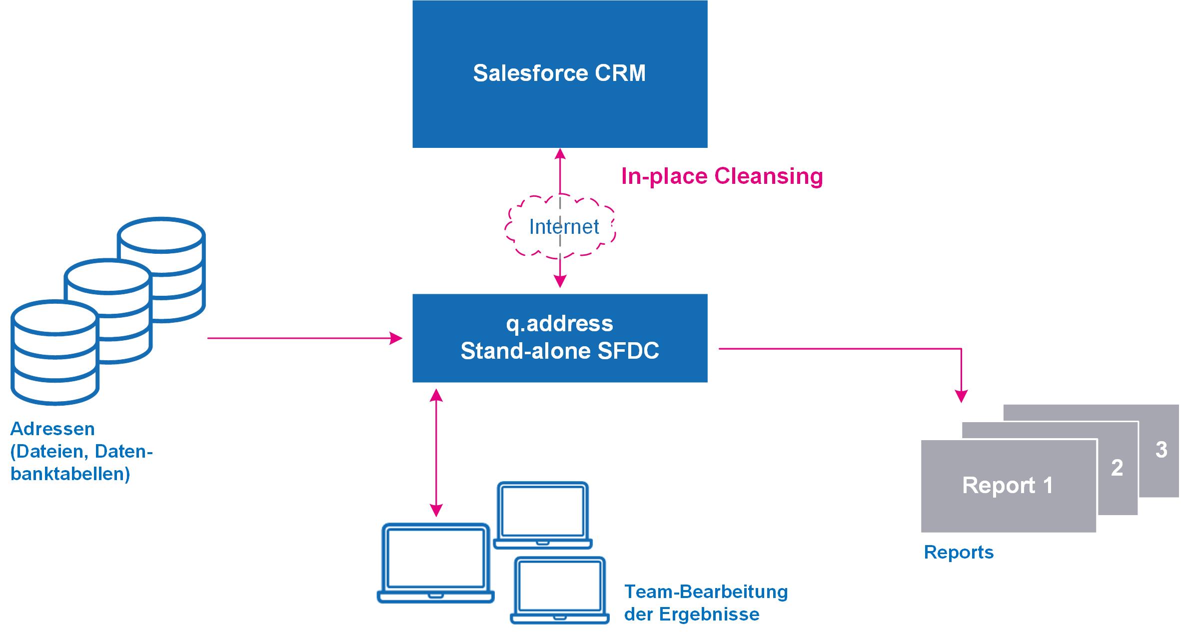 q.address Stand-alone für Salesforce CRM