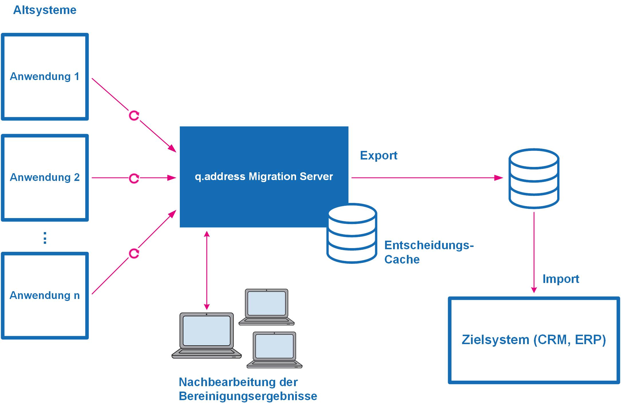 q.address Migration Server